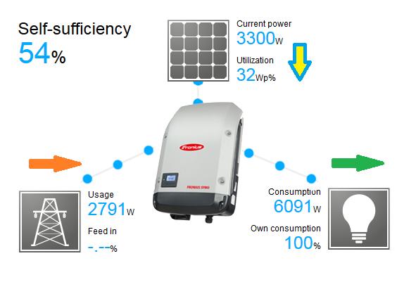 Соларна система 5000W 5kW