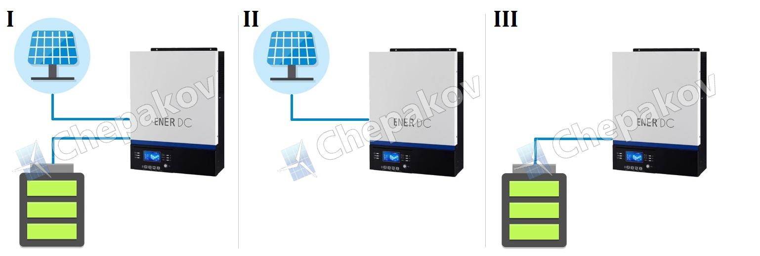 EnerDC инвертор с акумулатори