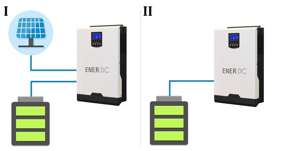 EnerDC SineKing inverter applicatoins