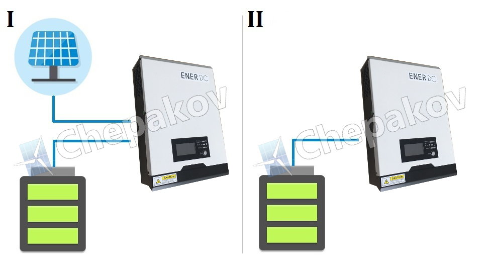 Работни режими на EnerDC инвертори