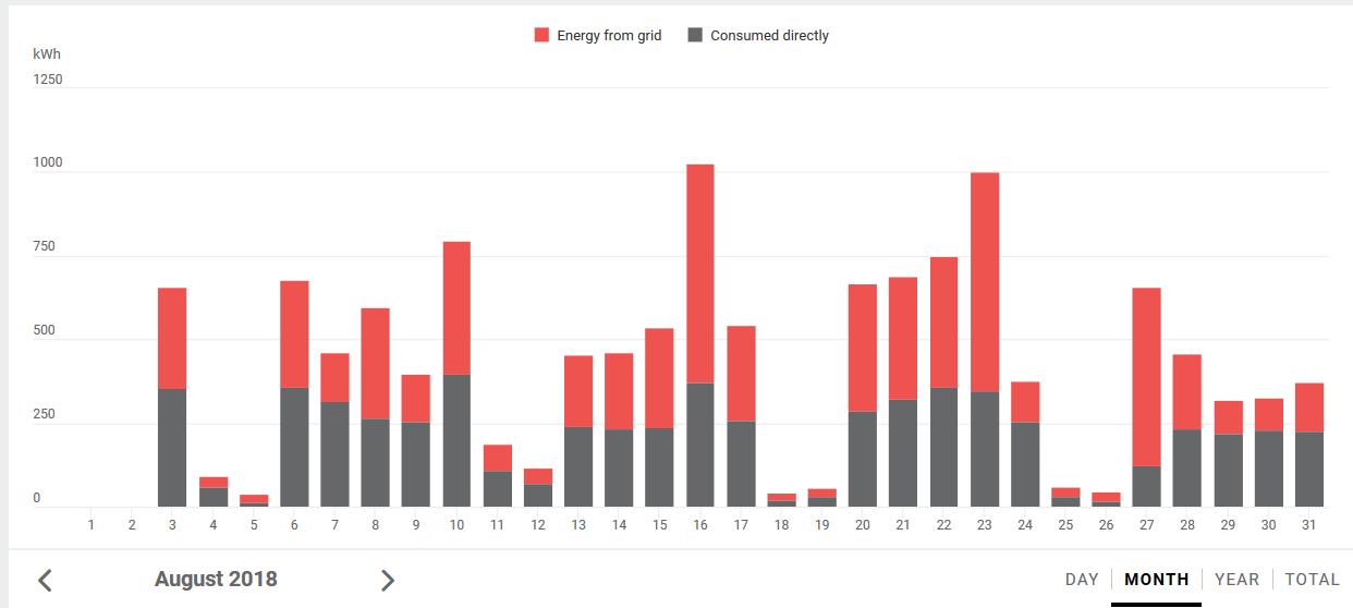 100kWp система - производство по дни