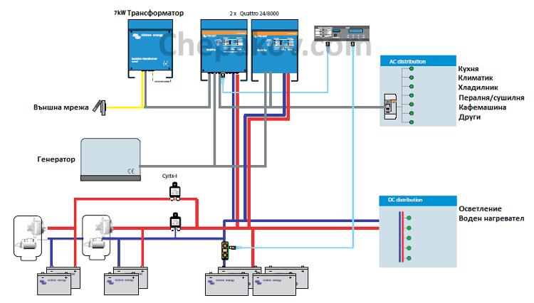 Примерна схема на свързване на моторна яхта